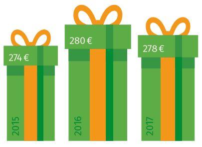 Geschenke Mönchengladbach