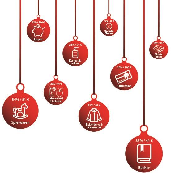 Beleibte Weihnachtsgeschenke