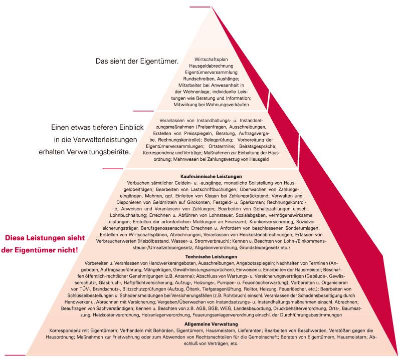 Weg Verwaltung In Ingolstadt Immobilienverwaltung Hausverwaltung