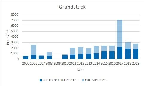 München - Allach Grundstück kaufen verkaufen Preis Bewertung Makler www.happy-immo.de