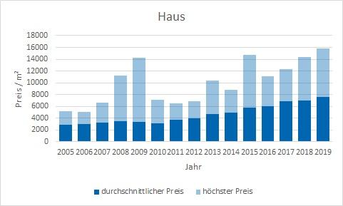 München - Allach Haus kaufen verkaufen Preis Bewertung Makler www.happy-immo.de