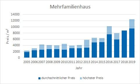 München - Allach Mehrfamilienhaus kaufen verkaufen Preis Bewertung Makler www.happy-immo.de