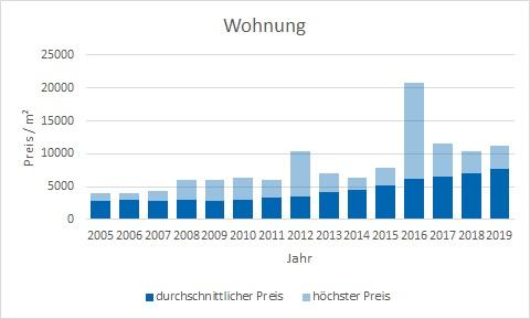 München - Allach Wohnung kaufen verkaufen Preis Bewertung Makler www.happy-immo.de