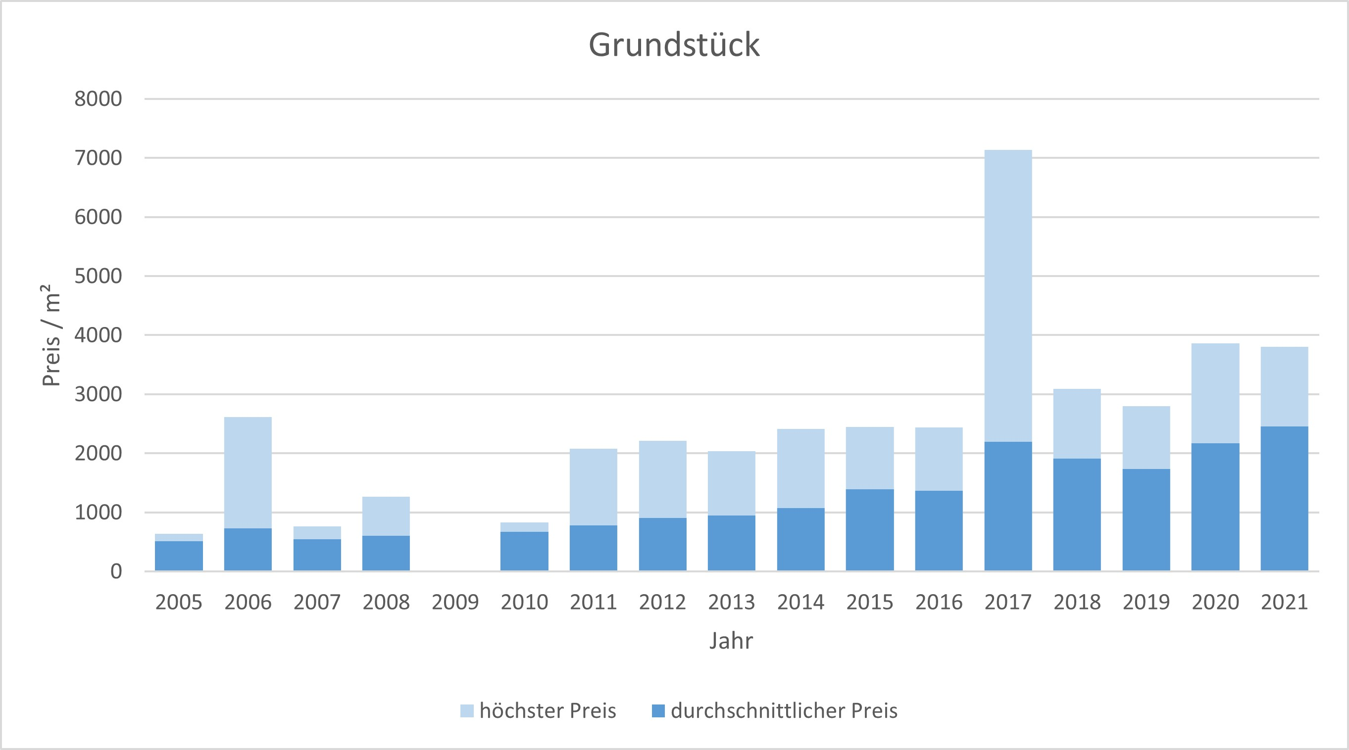 München - Allach Grundstück kaufen verkaufen Preis Bewertung Makler 2019 2020 2021 www.happy-immo.de