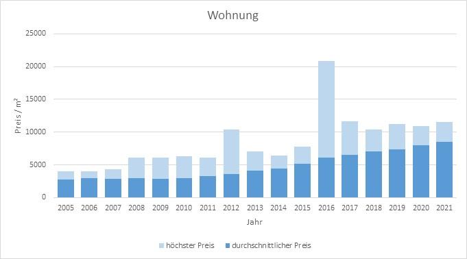 München - Allach Wohnung kaufen verkaufen Preis Bewertung Makler 2019 2020 2021 www.happy-immo.de