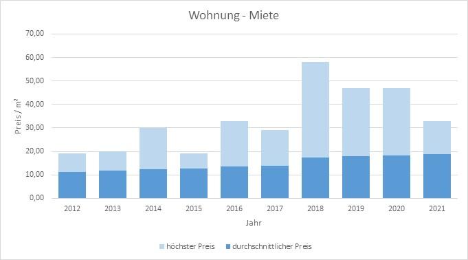 München - Allach Miete Haus Wohnung Preis Bewertung Makler www.happy-immo.de 2019 2020 2021