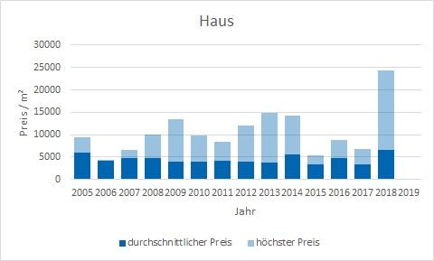 München - Altstadt Haus kaufen verkaufen Preis Bewertung Makler www.happy-immo.de