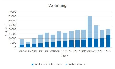 München - Altstad Wohnung kaufen verkaufen Preis Bewertung Makler www.happy-immo.de