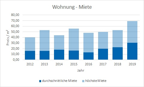 München - Altstadt Wohnung mieten vermieten Preis Bewertung Makler www.happy-immo.de