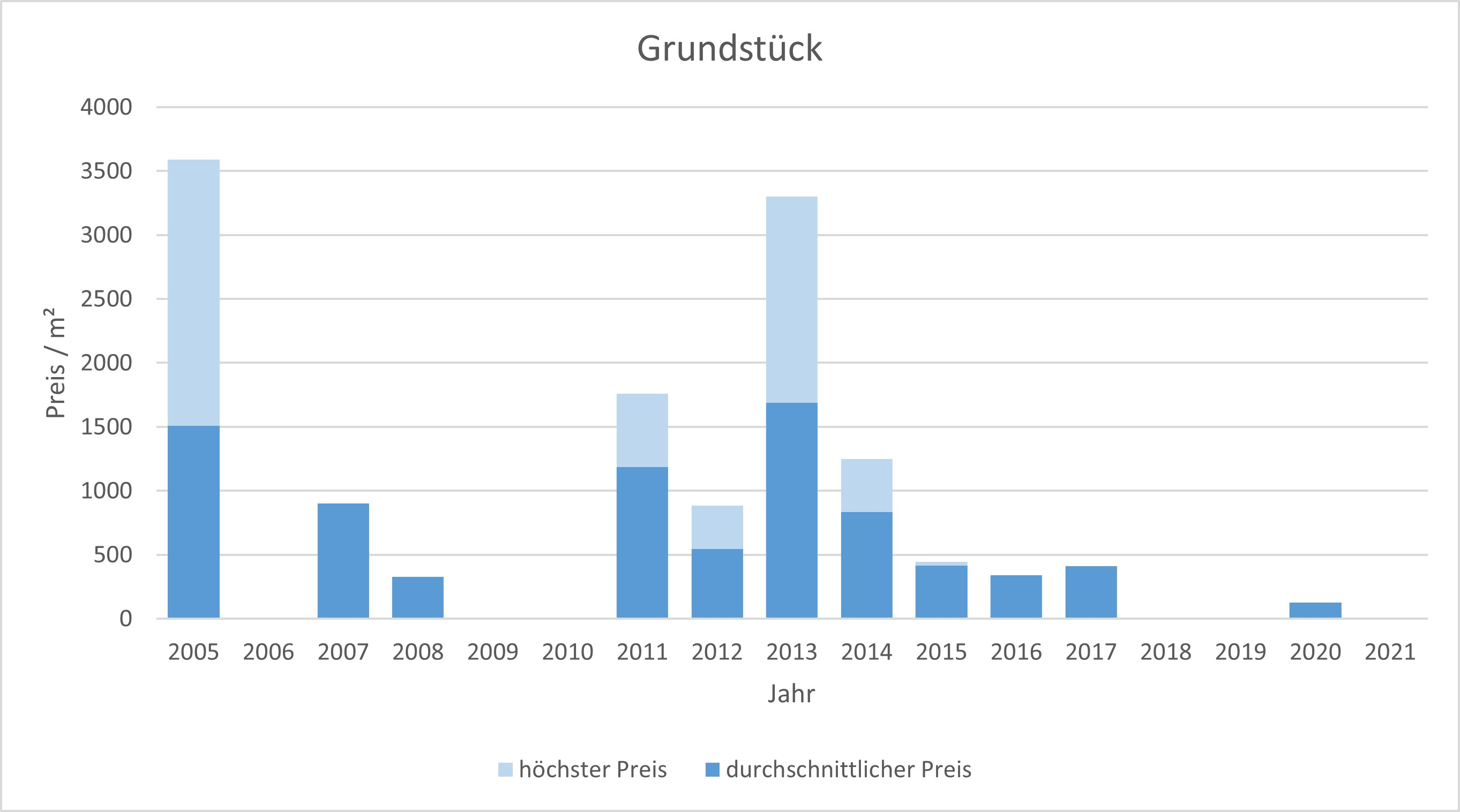München - Altstadt Grundstück kaufen verkaufen Preis Bewertung Makler 2019 2020 2021 www.happy-immo.de