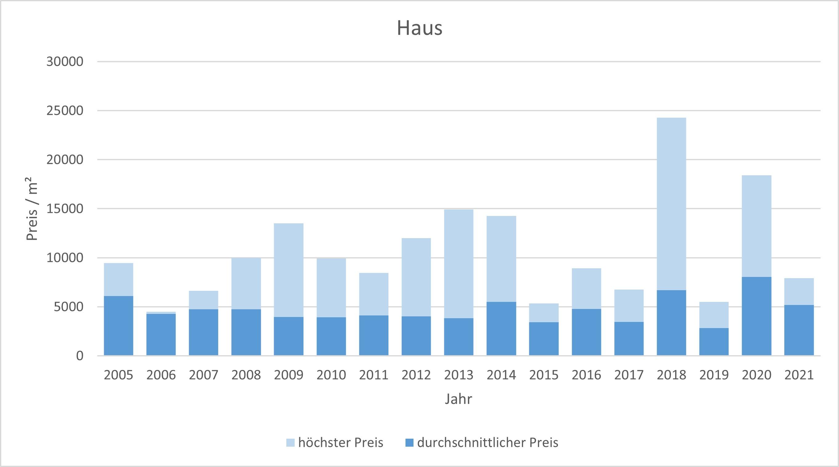 München - Altstadt Haus kaufen verkaufen Preis Bewertung Makler www.happy-immo.de 2019 2020 2021