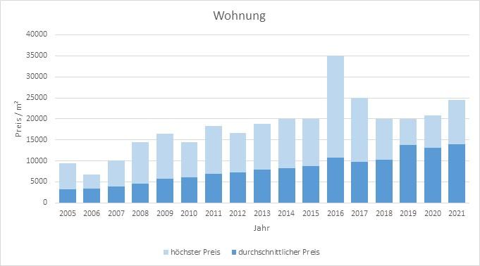 München - Altstad Wohnung kaufen verkaufen Preis Bewertung Makler 2019 2020 2021 www.happy-immo.de