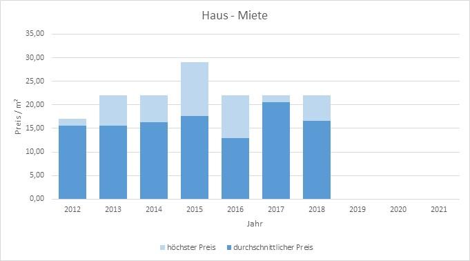 München - Altstadt Haus mieten vermieten Preis Bewertung Makler www.happy-immo.de 2019 2020 2021