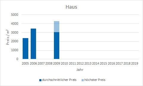München - Am Moosfeld Haus kaufen verkaufen Preis Bewertung Makler www.happy-immo.de