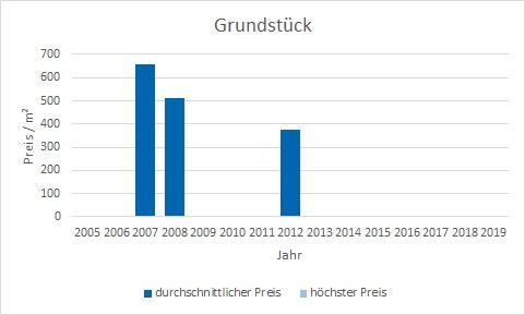 München - Am Moosfeld Grundstück kaufen verkaufen Preis Bewertung Makler www.happy-immo.de