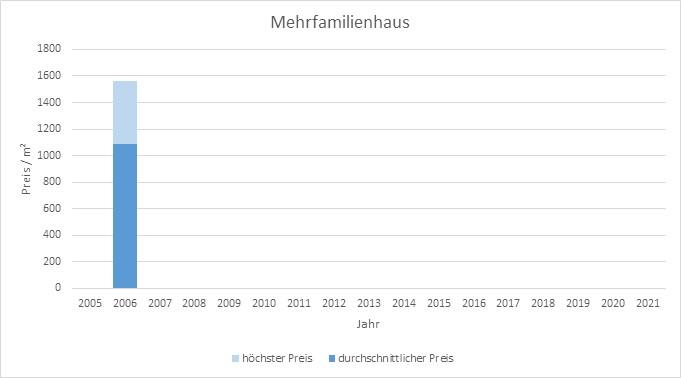 München - Am Moosfeld Mehrfamilienhaus kaufen verkaufen Preis Bewertung Makler www.happy-immo.de