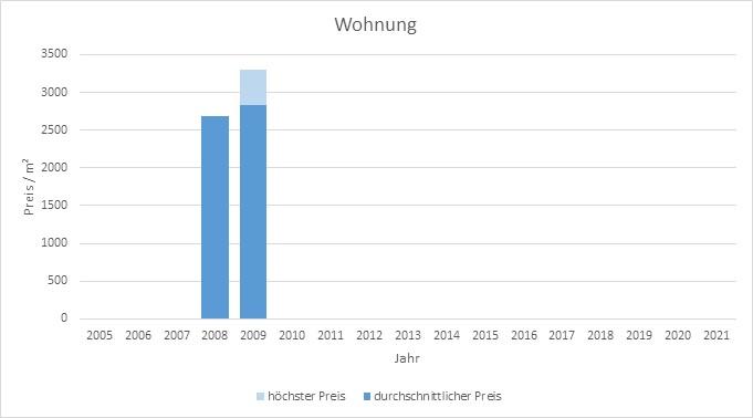 München - Am Moosfeld Wohnung kaufen verkaufen Preis Bewertung Makler www.happy-immo.de
