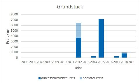 München - Au - Mariahilfplatz Grundstück kaufen verkaufen Preis Bewertung Makler www.happy-immo.de