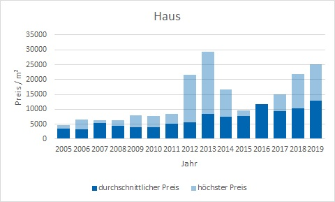 München - Au - Mariahilfplatz Haus kaufen verkaufen Preis Bewertung Makler www.happy-immo.de