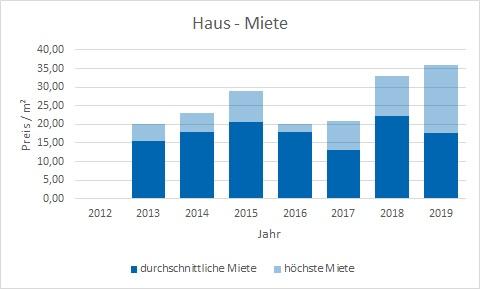 München - Au - Mariahilfplatz Haus mieten vermieten Preis Bewertung Makler www.happy-immo.de