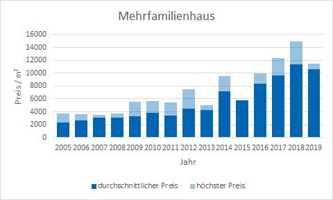 München - Au - Mariahilfplatz Mehrfamilienhaus kaufen verkaufen Preis Bewertung Makler www.happy-immo.de