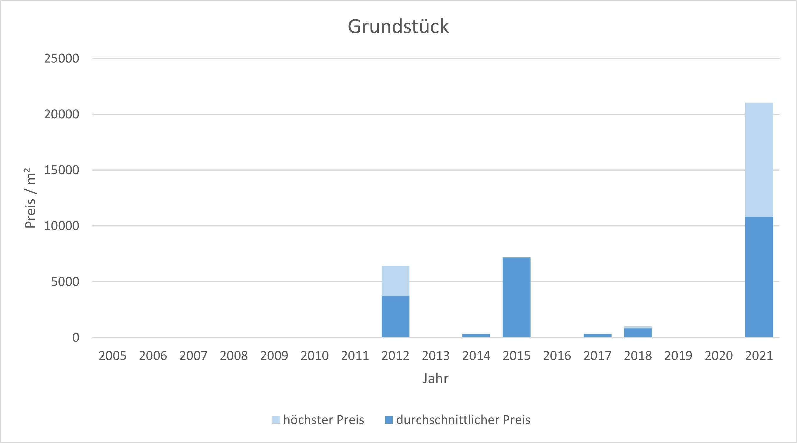 München - Au - Mariahilfplatz Grundstück kaufen verkaufen Preis Bewertung Makler 2019 2020 2021 www.happy-immo.de
