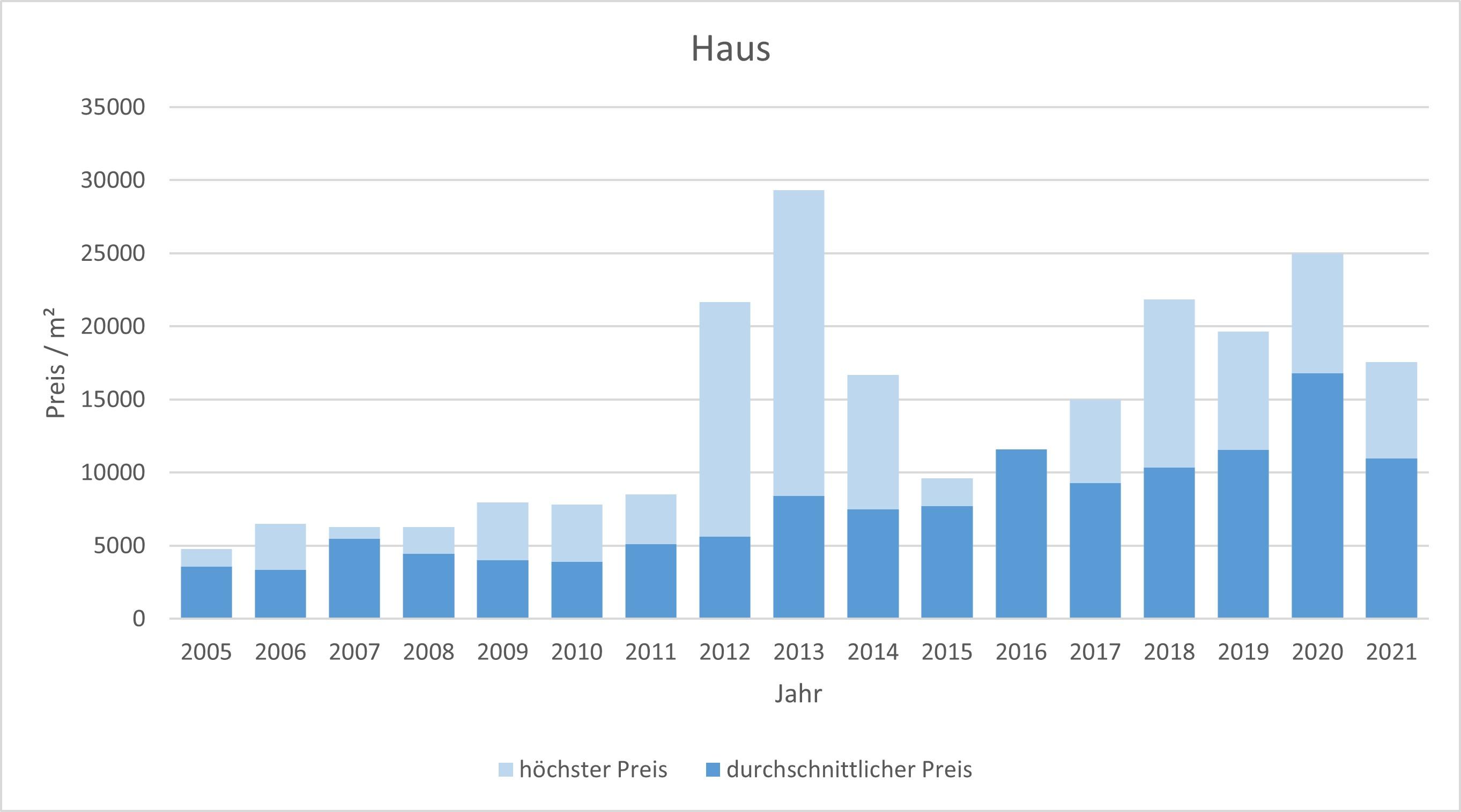 München - Au - Mariahilfplatz Haus kaufen verkaufen Preis Bewertung Makler 2019 2020 2021 www.happy-immo.de
