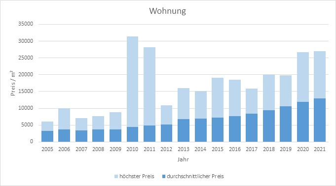 München - Au - Mariahilfplatz Wohnung kaufen verkaufen Preis Bewertung Makler 2019 2020 2021 www.happy-immo.de