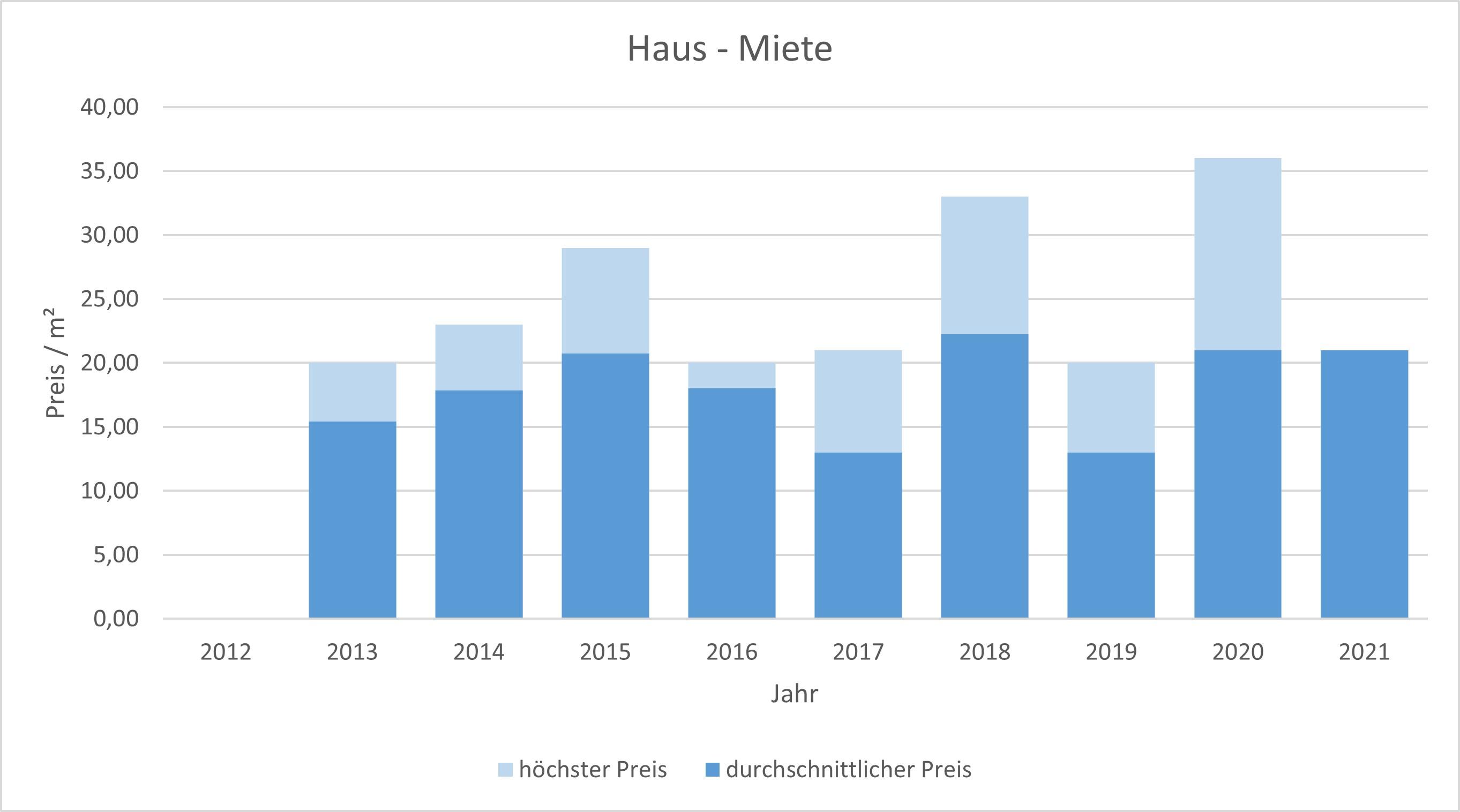 München - Au - Mariahilfplatz Haus mieten vermieten Preis Bewertung Makler 2019 2020 2021 www.happy-immo.de
