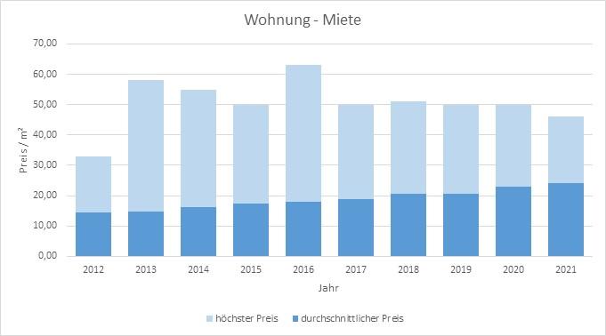München - Au - Mariahilfplatz Wohnung mieten vermieten Preis Bewertung Makler 2019 2020 2021 www.happy-immo.de
