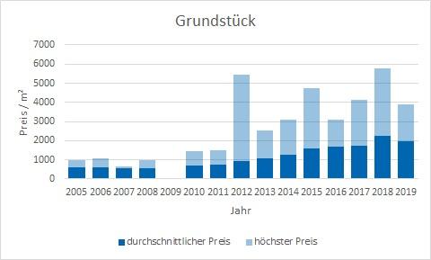 München - Aubing Grundstück kaufen verkaufen Preis Bewertung Makler www.happy-immo.de