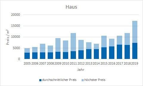 München - Aubing Haus kaufen verkaufen Preis Bewertung Makler www.happy-immo.de