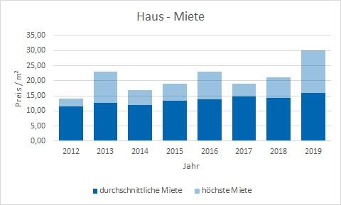 München - Aubing Haus mieten vermieten Preis Bewertung Makler www.happy-immo.de