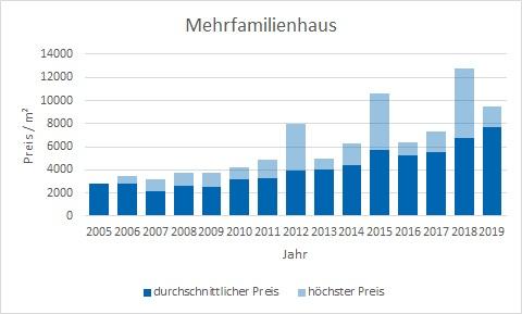 München - Aubing Mehrfamilienhaus kaufen verkaufen Preis Bewertung Makler www.happy-immo.de