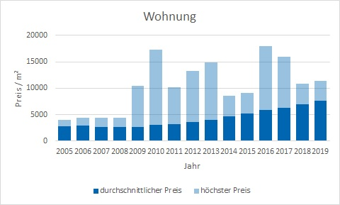 München - Aubing Wohnung kaufen verkaufen Preis Bewertung Makler www.happy-immo.de