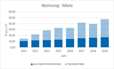 München - Aubing Wohnung mieten vermieten Preis Bewertung Makler www.happy-immo.de