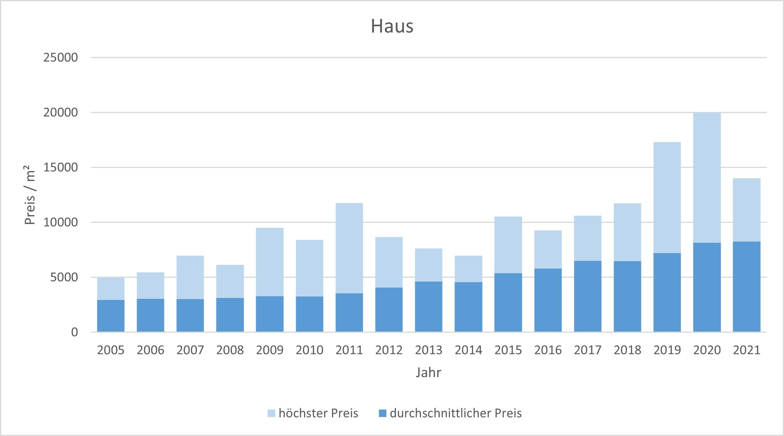 München - Aubing Haus kaufen verkaufen Preis Bewertung Makler www.happy-immo.de 2019 2020 2021