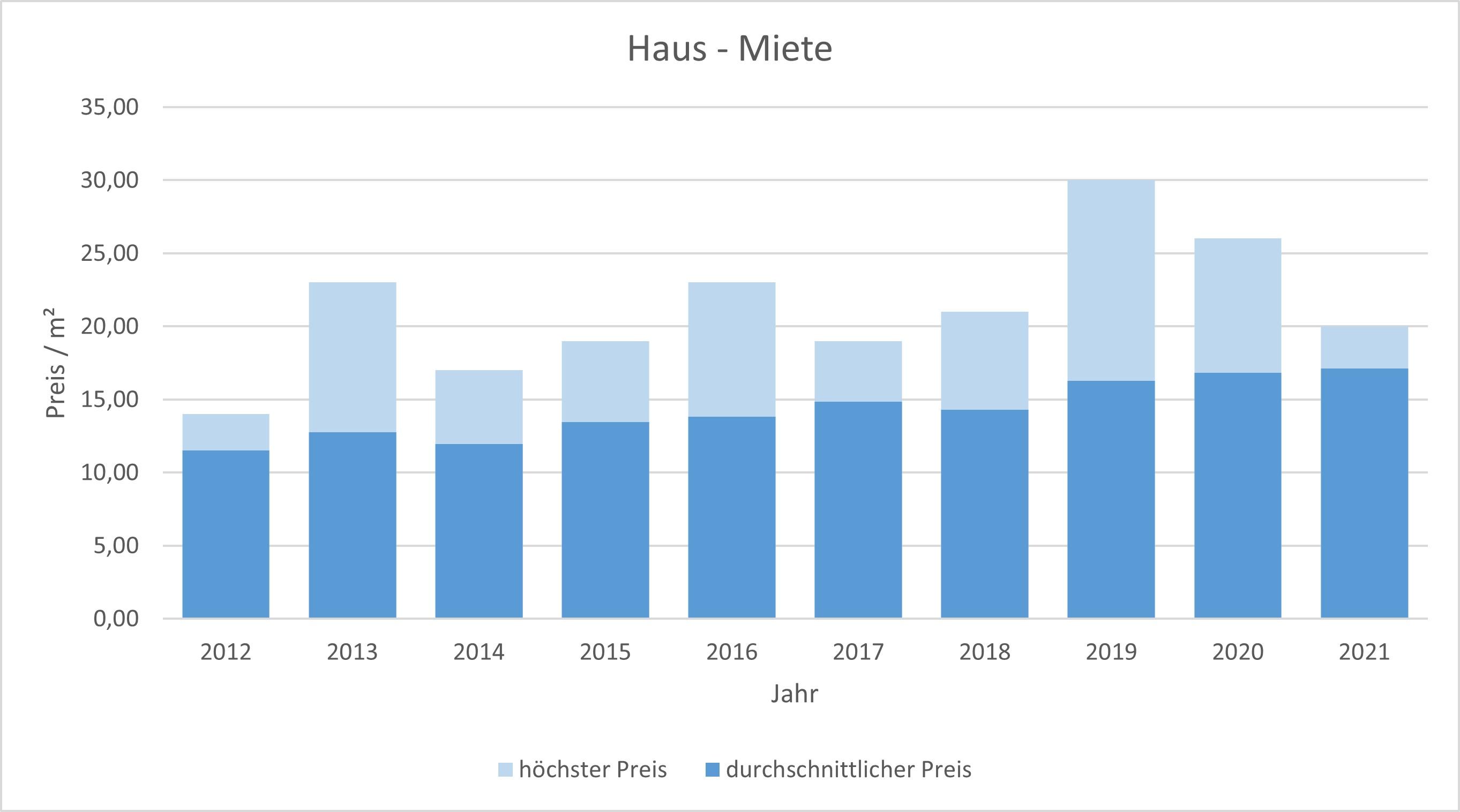 München - Aubing Haus mieten vermieten Preis Bewertung Makler www.happy-immo.de 2019 2020 2021