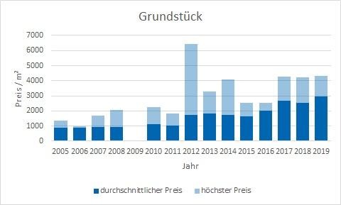 München - Berg am Laim Grundstück kaufen verkaufen Preis Bewertung Makler www.happy-immo.de