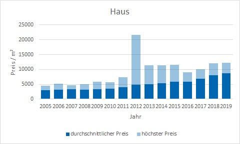 München - Berg am Laim Haus kaufen verkaufen Preis Bewertung Makler www.happy-immo.de