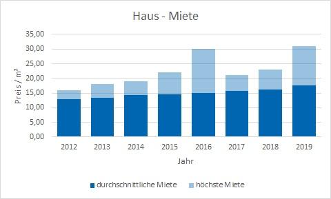 München - Berg am Laim Haus mieten vermieten Preis Bewertung Makler www.happy-immo.de