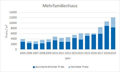 München - Berg am Laim MehrfamilienHaus kaufen verkaufen Preis Bewertung Makler www.happy-immo.de