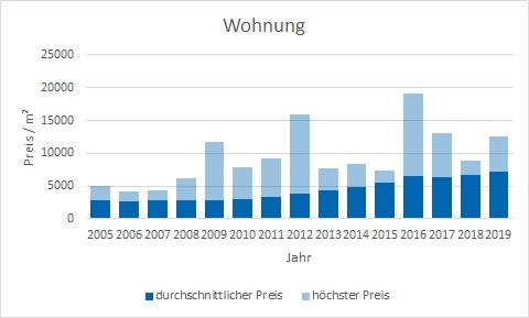 München - Berg am Laim Wohnung kaufen verkaufen Preis Bewertung Makler www.happy-immo.de