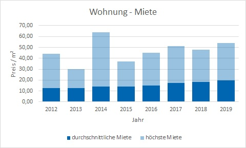 München - Berg am Laim Wohnung mieten vermieten Preis Bewertung Makler www.happy-immo.de