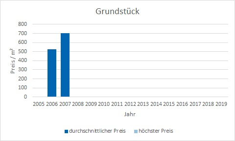 München - Blumenau Grundstück kaufen verkaufen Preis Bewertung Makler www.happy-immo.de