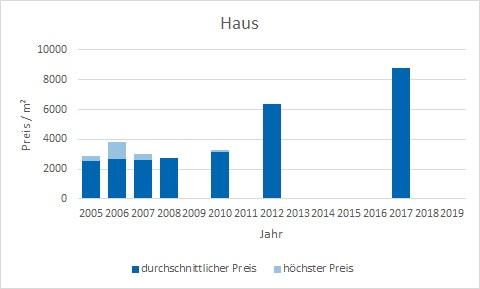 München - Blumenau Haus kaufen verkaufen Preis Bewertung Makler www.happy-immo.de