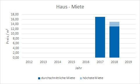 München - Blumenau haus mieten vermieten Preis Bewertung Makler www.happy-immo.de