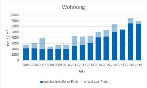 München - Blumenau Wohnung kaufen verkaufen Preis Bewertung Makler www.happy-immo.de
