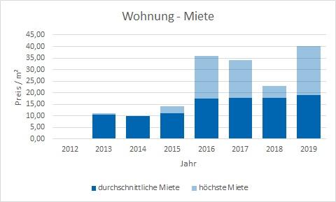 München - Blumenau Wohnung mieten vermietenfen Preis Bewertung Makler www.happy-immo.de
