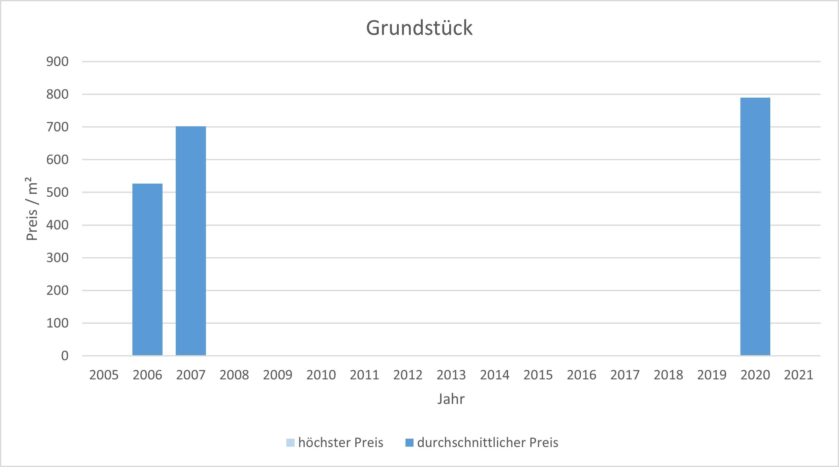 München - Blumenau Grundstück kaufen verkaufen Preis Bewertung Makler 2019 2020 2021 www.happy-immo.de
